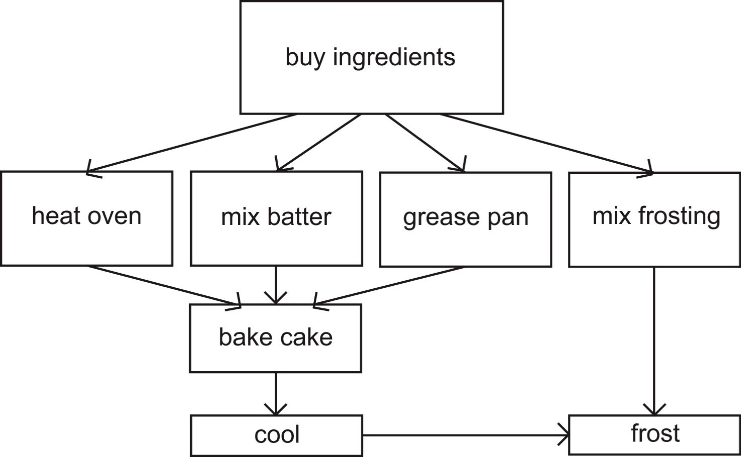 process analysis how to bake a cake