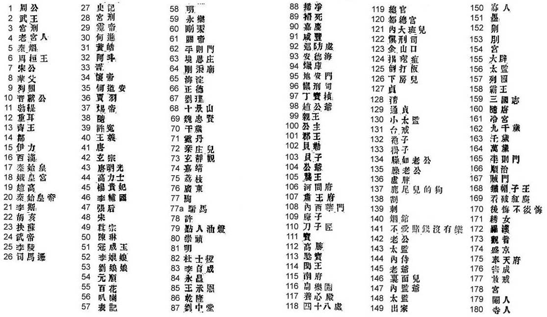 Chinese Character List