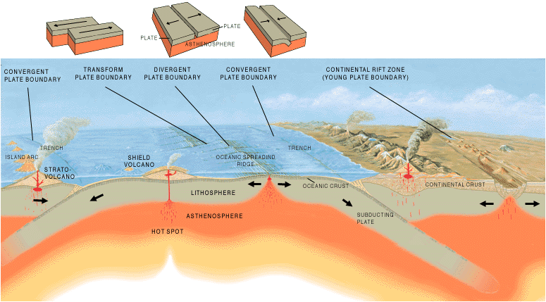 Divergent Plate Boundaries Natural Disasters