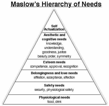 a theory of human motivation summary The hierarchy of needs is a model in which maslow attempted to capture these different levels of human motivation it represents the idea that human beings are propelled into action by different motivating factors at different times – biological drives, psychological needs, higher goals.